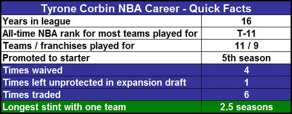 corbin-career