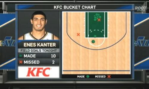 enes bucket chart