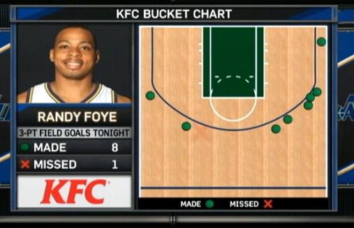 foye bucket chart