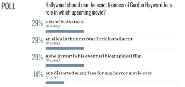 gbb poll