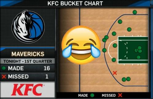 bucket chart